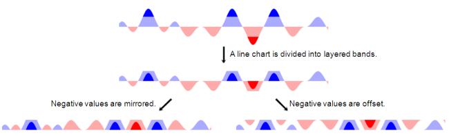 time series line graph. Horizon graph construction.